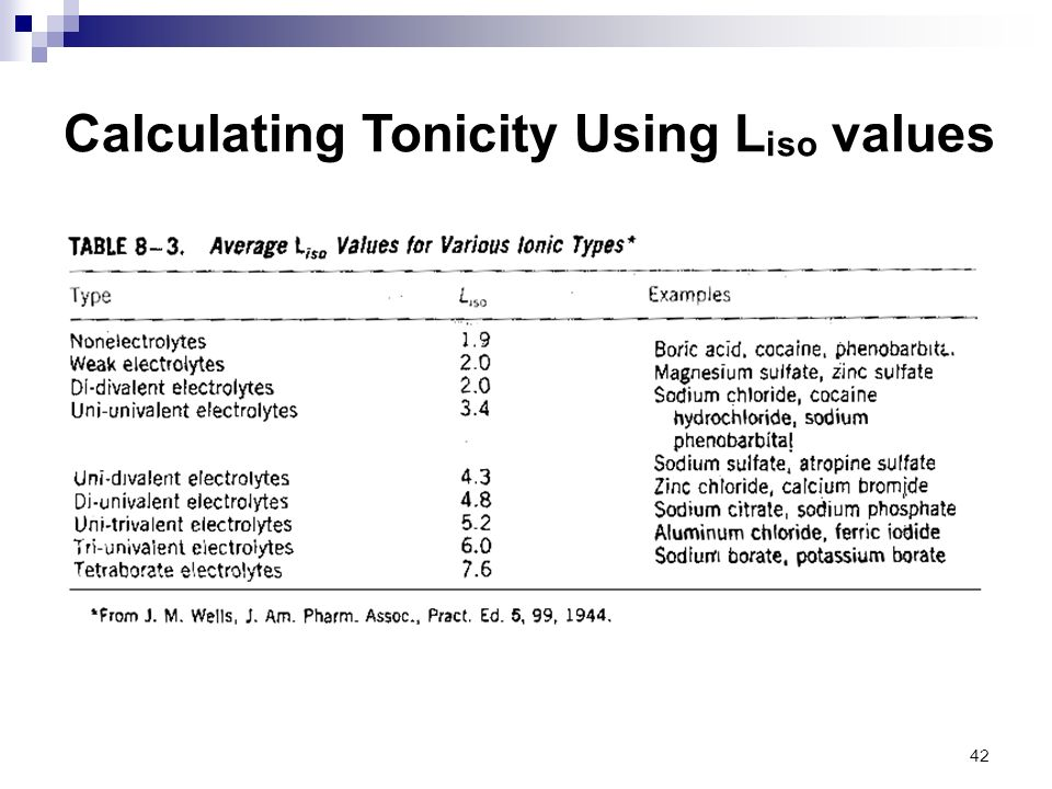 Calculating Tonicity Using Liso values