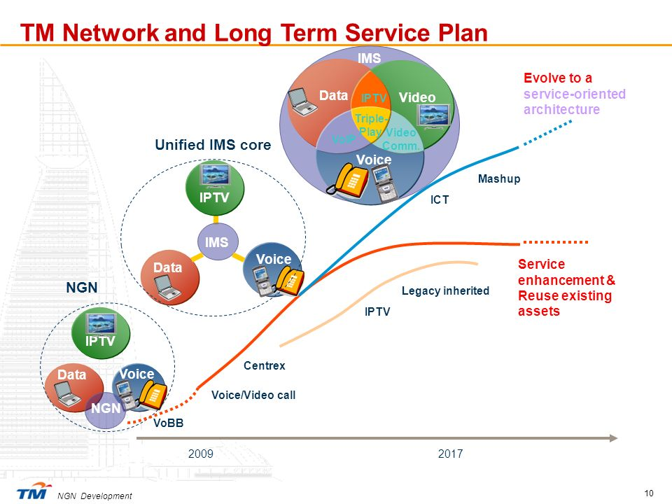 TM Network and Long Term Service Plan