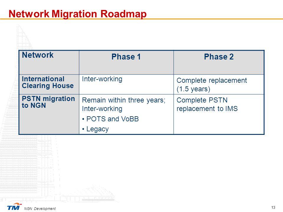 Network Migration Roadmap