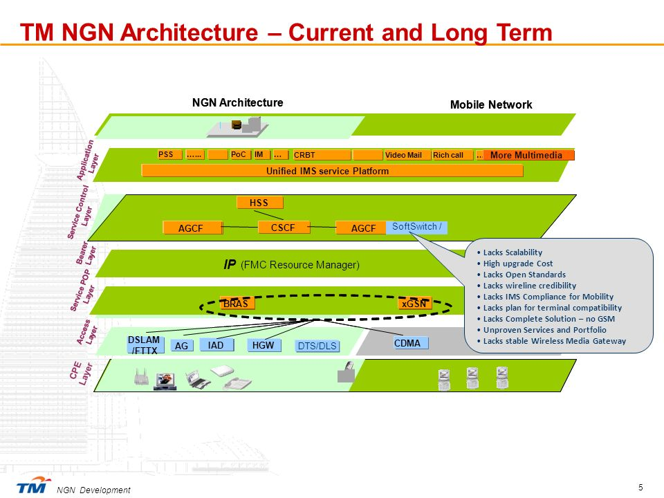 TM NGN Architecture – Current and Long Term