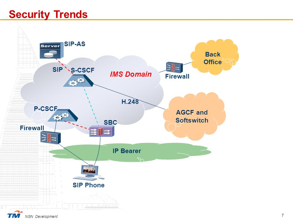 Security Trends IMS Domain SIP-AS Back Office SIP S-CSCF Firewall