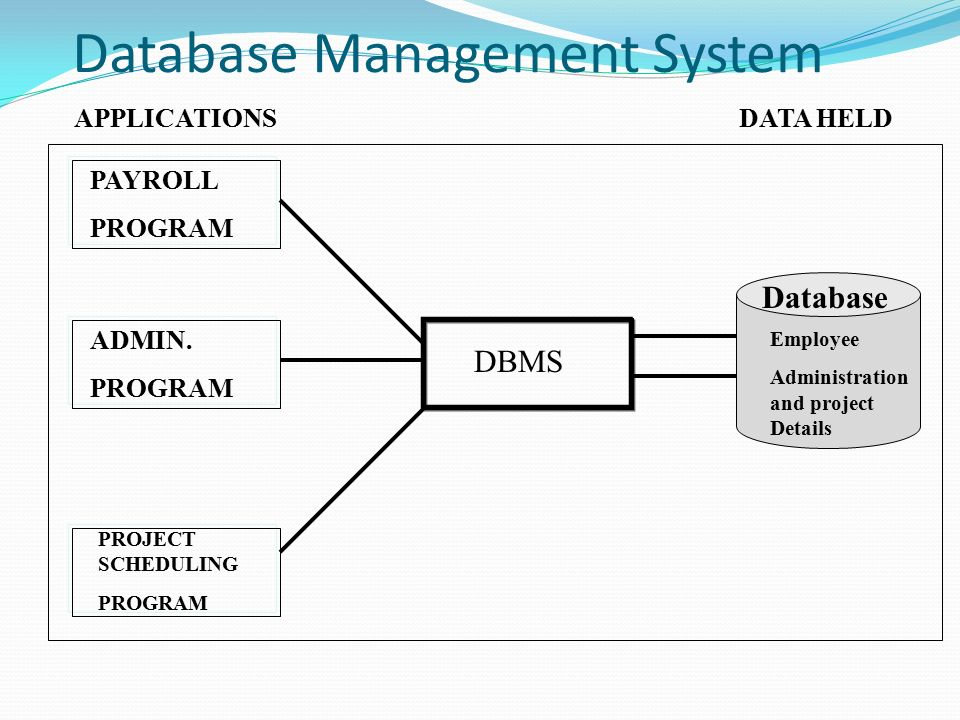 dbms application project What are some good topics for a mini project in dbms  if your project is a database application, tapender singh yadav 's ideas are good places to start.