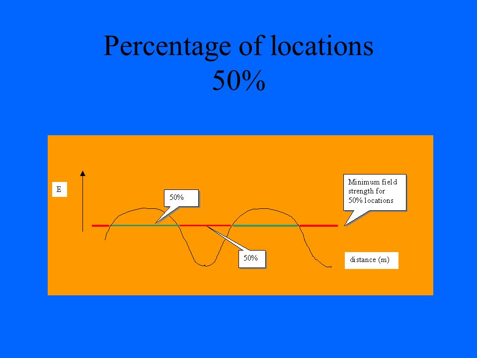 Percentage of locations 50%