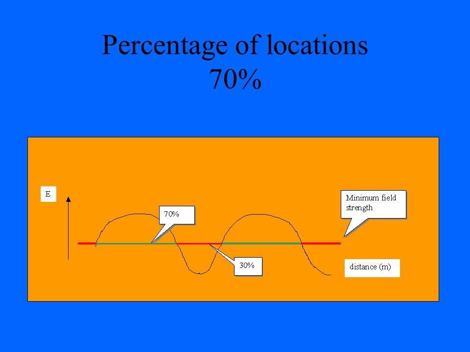 Percentage of locations 70%