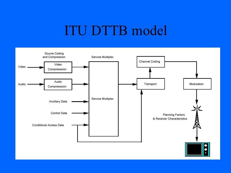 ITU DTTB model