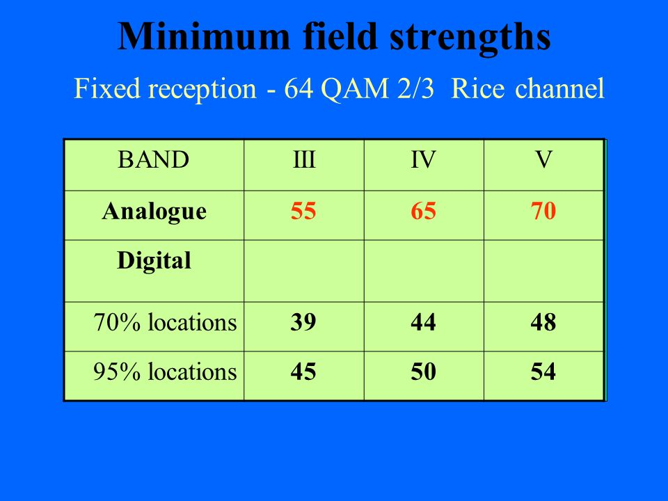 Minimum field strengths Fixed reception - 64 QAM 2/3 Rice channel
