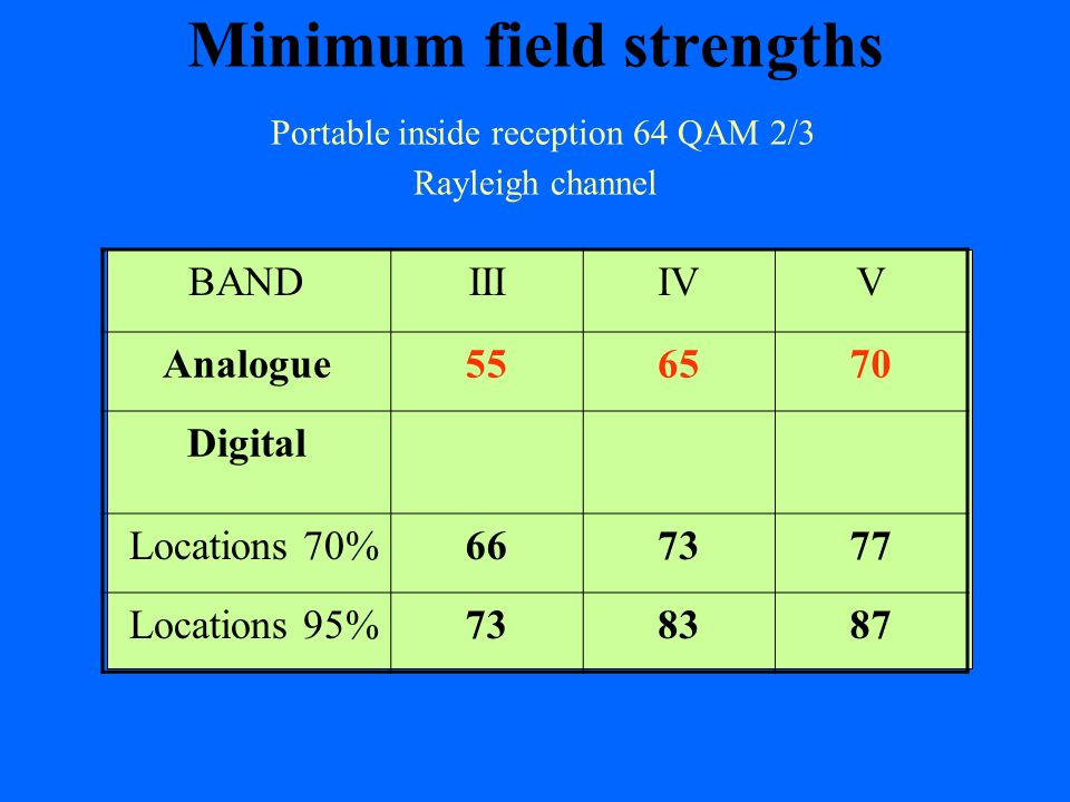 Minimum field strengths Portable inside reception 64 QAM 2/3 Rayleigh channel
