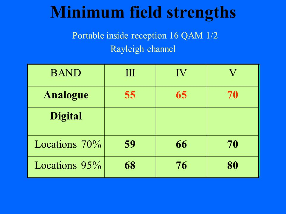 Minimum field strengths Portable inside reception 16 QAM 1/2 Rayleigh channel