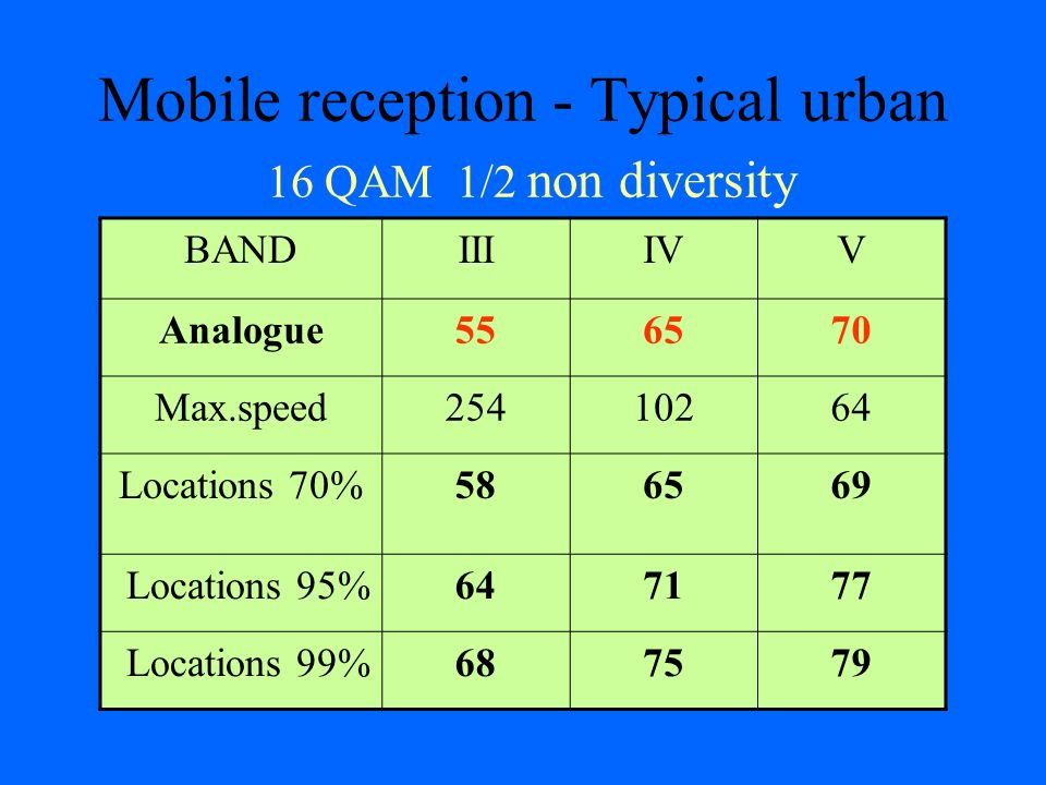 Mobile reception - Typical urban 16 QAM 1/2 non diversity