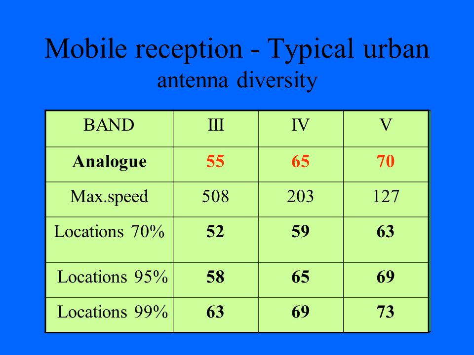 Mobile reception - Typical urban antenna diversity