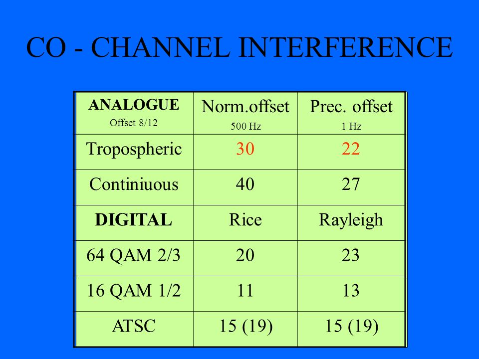 CO - CHANNEL INTERFERENCE