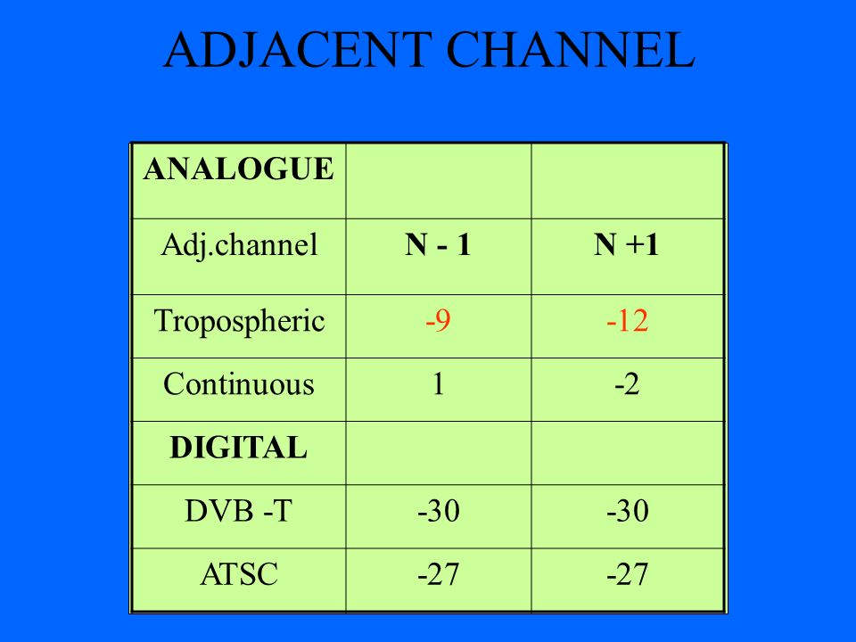 ADJACENT CHANNEL ANALOGUE Adj.channel N - 1 N +1 Tropospheric -9 -12