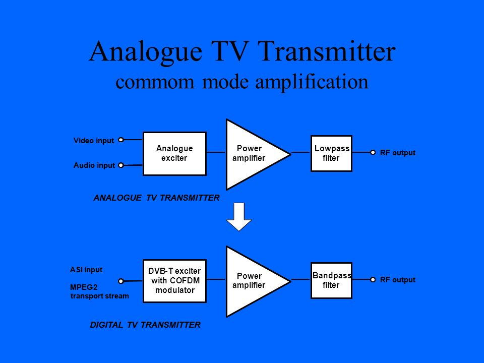 Analogue TV Transmitter commom mode amplification