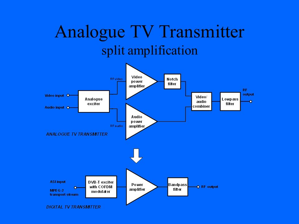 Analogue TV Transmitter split amplification