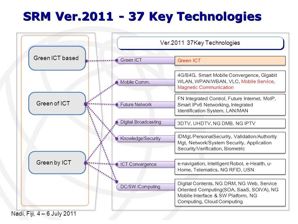 SRM Ver.2011 - 37 Key Technologies