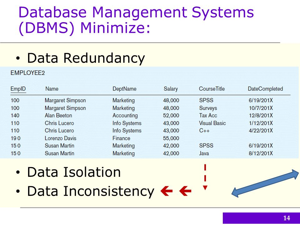 Data And Knowledge Management Ppt Download