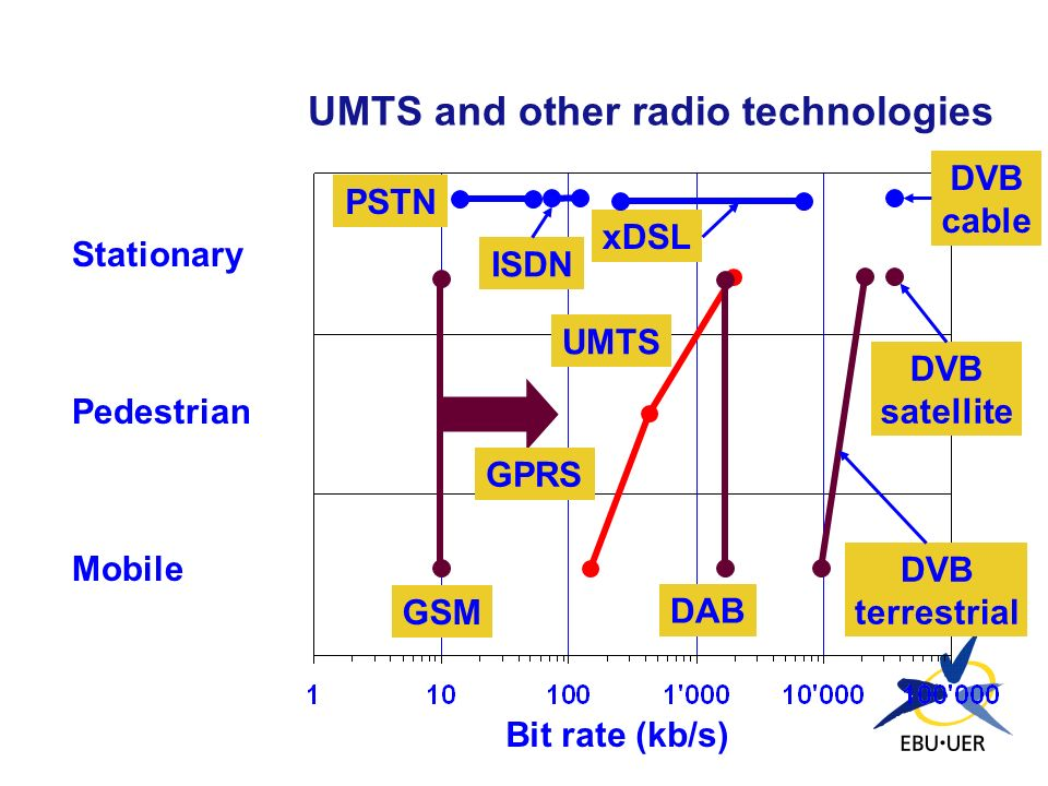 UMTS and other radio technologies
