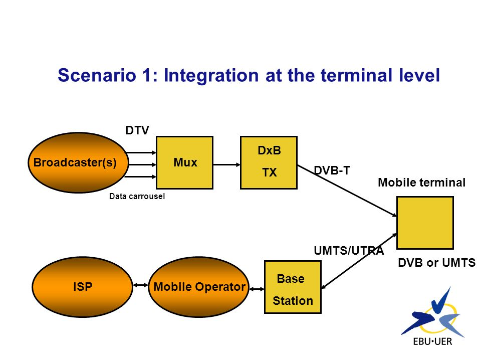 Scenario 1: Integration at the terminal level