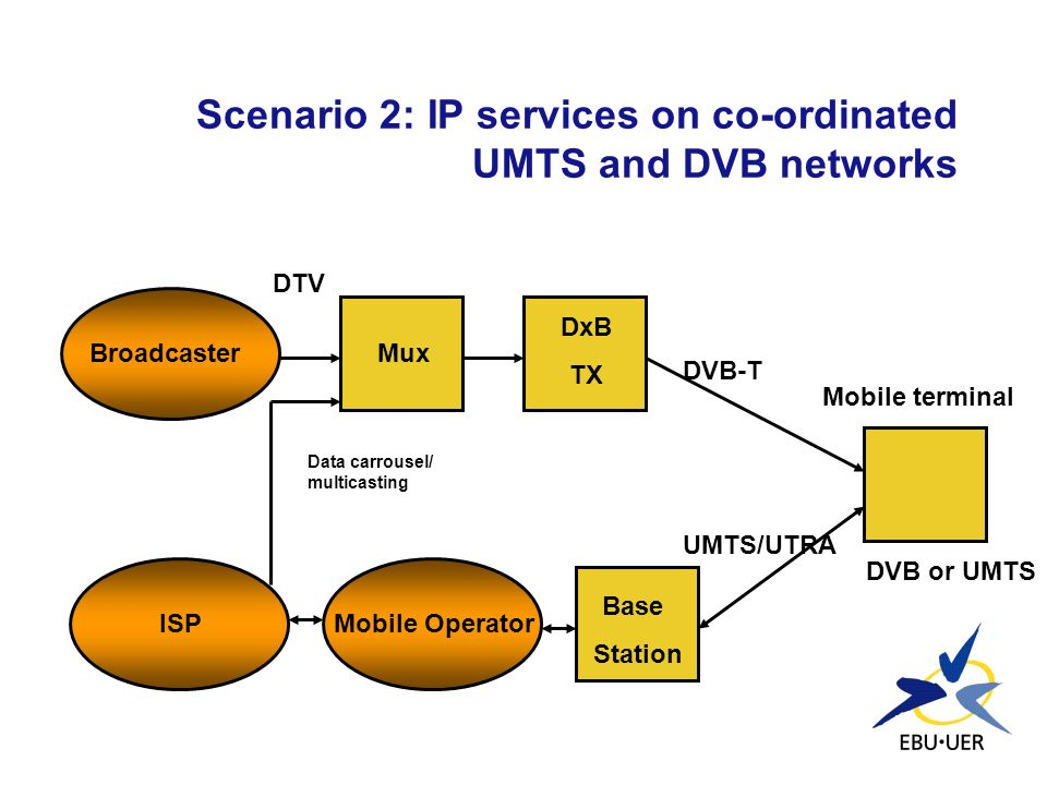 Scenario 2: IP services on co-ordinated UMTS and DVB networks