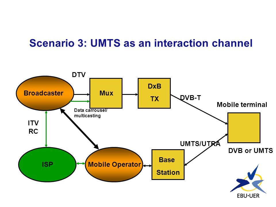 Scenario 3: UMTS as an interaction channel
