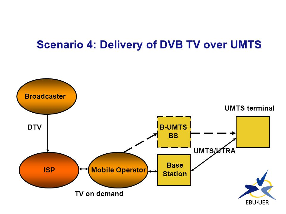 Scenario 4: Delivery of DVB TV over UMTS