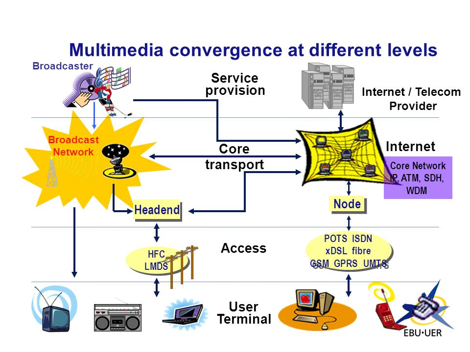 Multimedia convergence at different levels