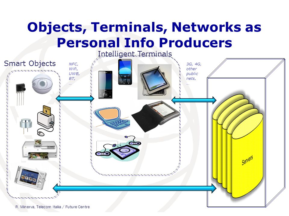 Objects, Terminals, Networks as Personal Info Producers