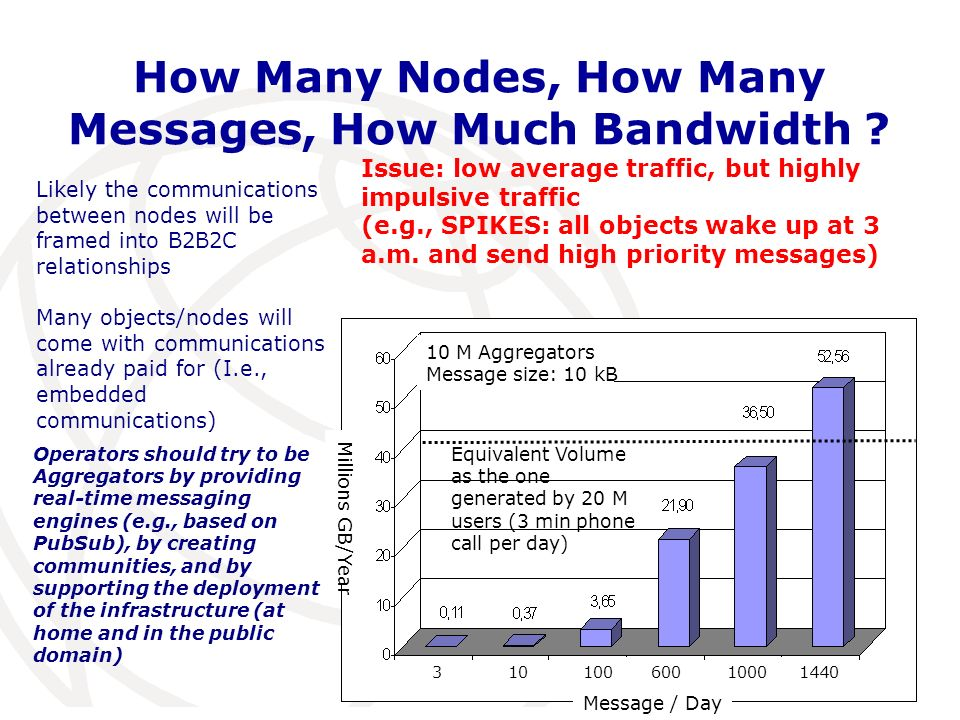 How Many Nodes, How Many Messages, How Much Bandwidth