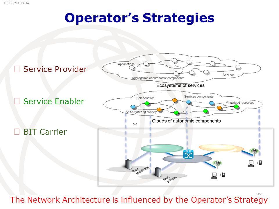 Operator's Strategies