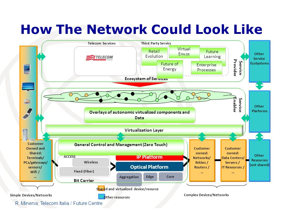 How The Network Could Look Like