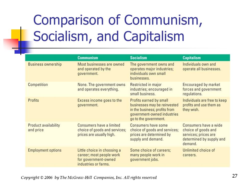 difference between capitalist socialist and mixed economy pdf