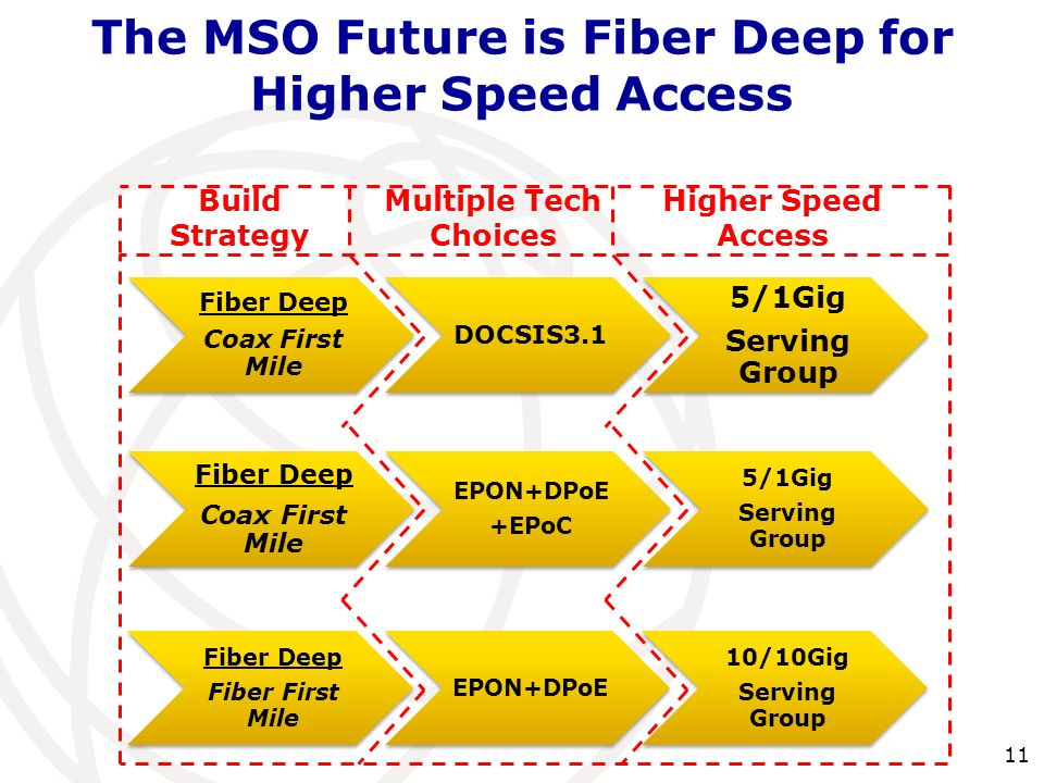The MSO Future is Fiber Deep for Higher Speed Access