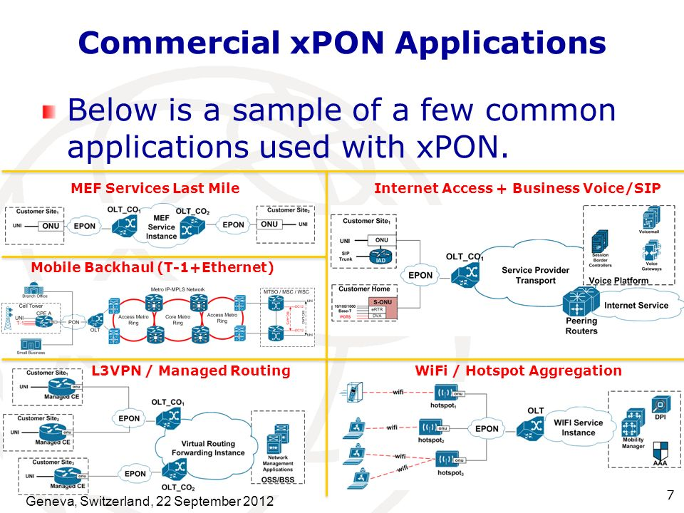 Commercial xPON Applications