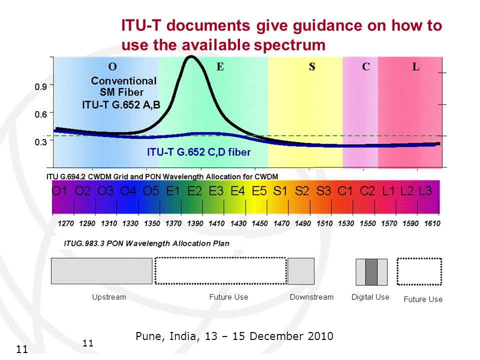 ITU-T documents give guidance on how to use the available spectrum