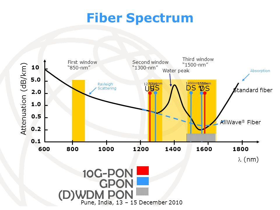 Fiber Spectrum 10G-PON GPON (D)WDM PON Attenuation (dB/km) US US DS V