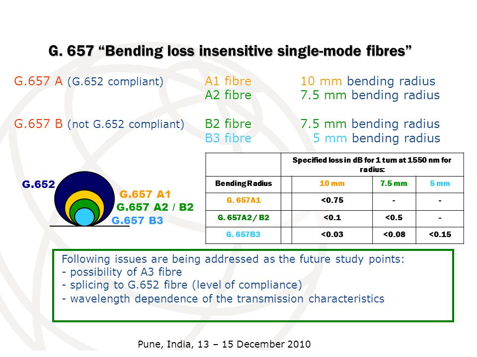 Specified loss in dB for 1 turn at 1550 nm for radius: