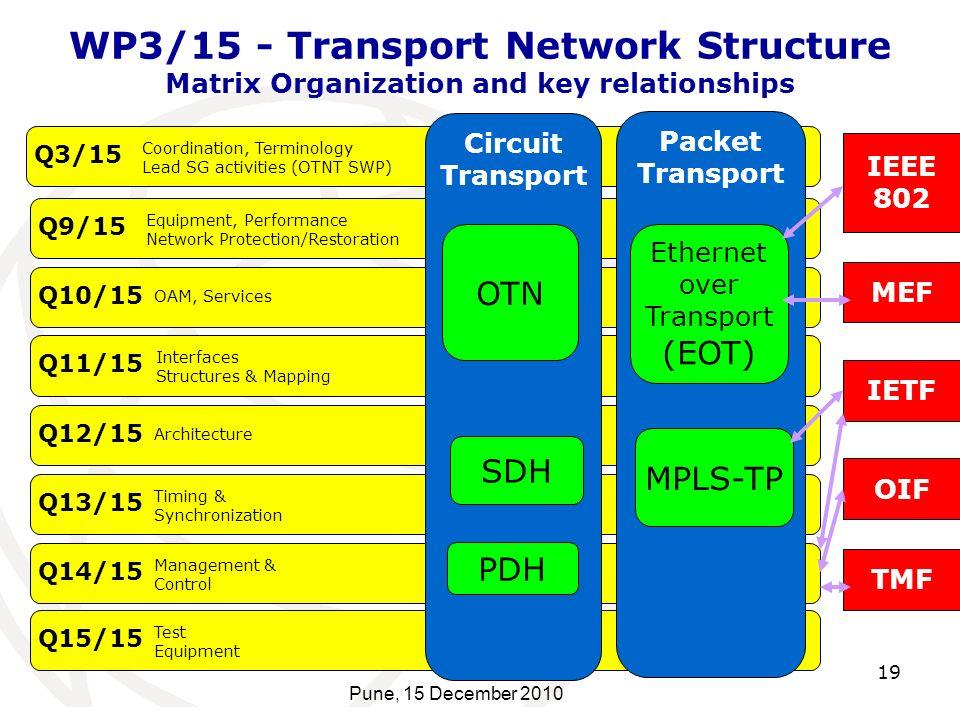 Ethernet over Transport (EOT)