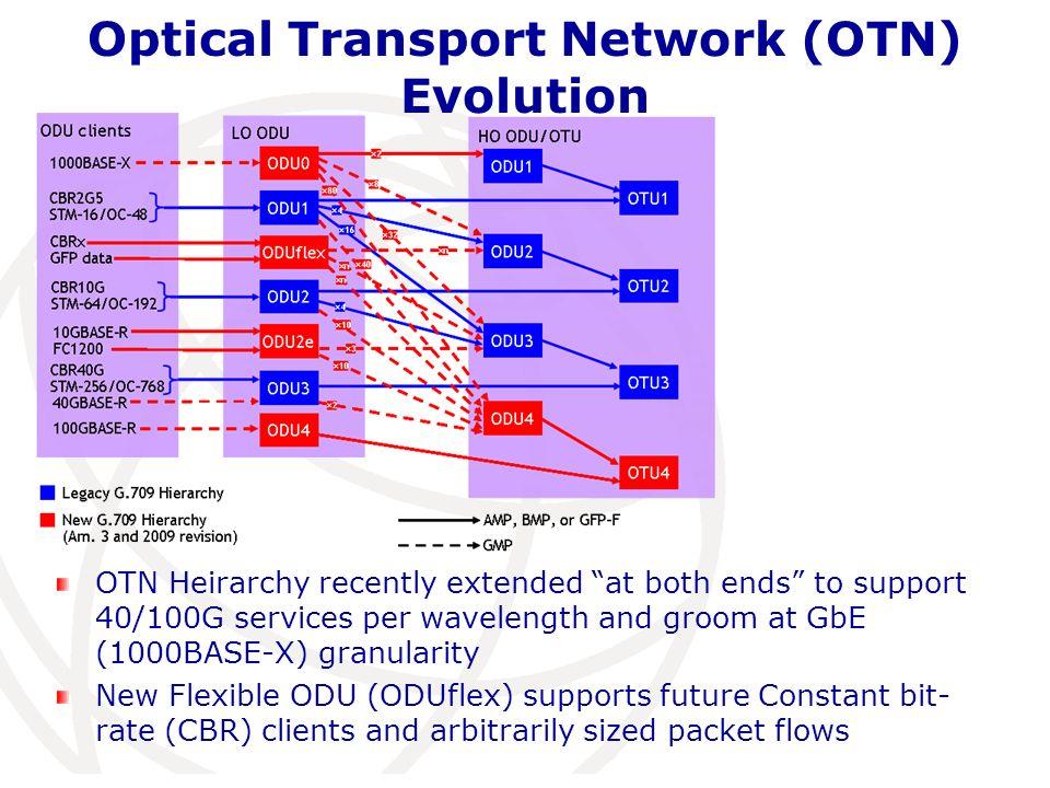 Optical Transport Network (OTN) Evolution