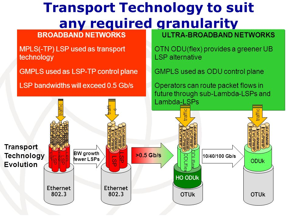 Transport Technology to suit any required granularity