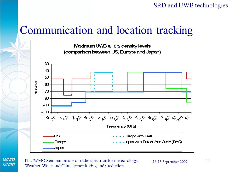 Communication and location tracking