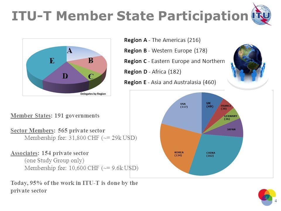 ITU-T Member State Participation