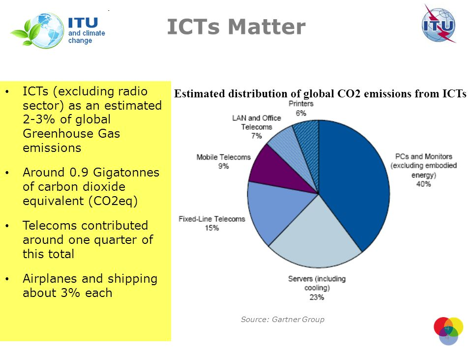ICTs Matter ICTs (excluding radio sector) as an estimated 2-3% of global Greenhouse Gas emissions.