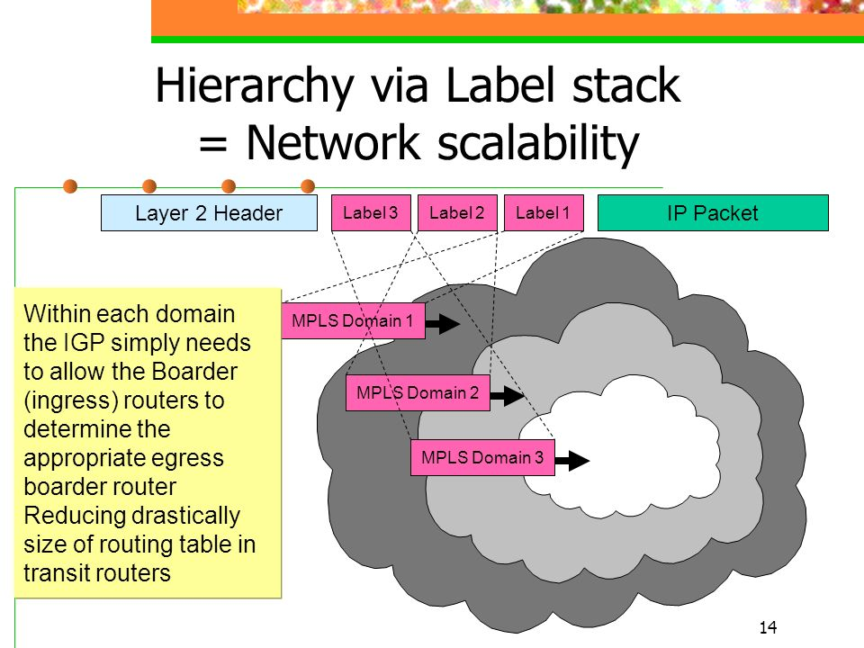 Hierarchy via Label stack = Network scalability