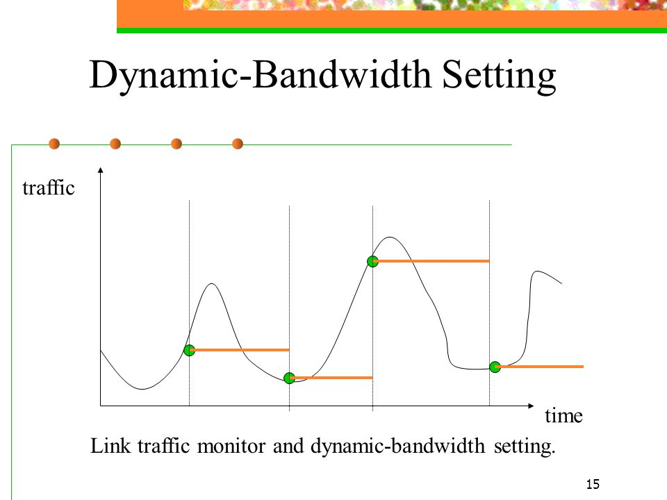 Dynamic-Bandwidth Setting