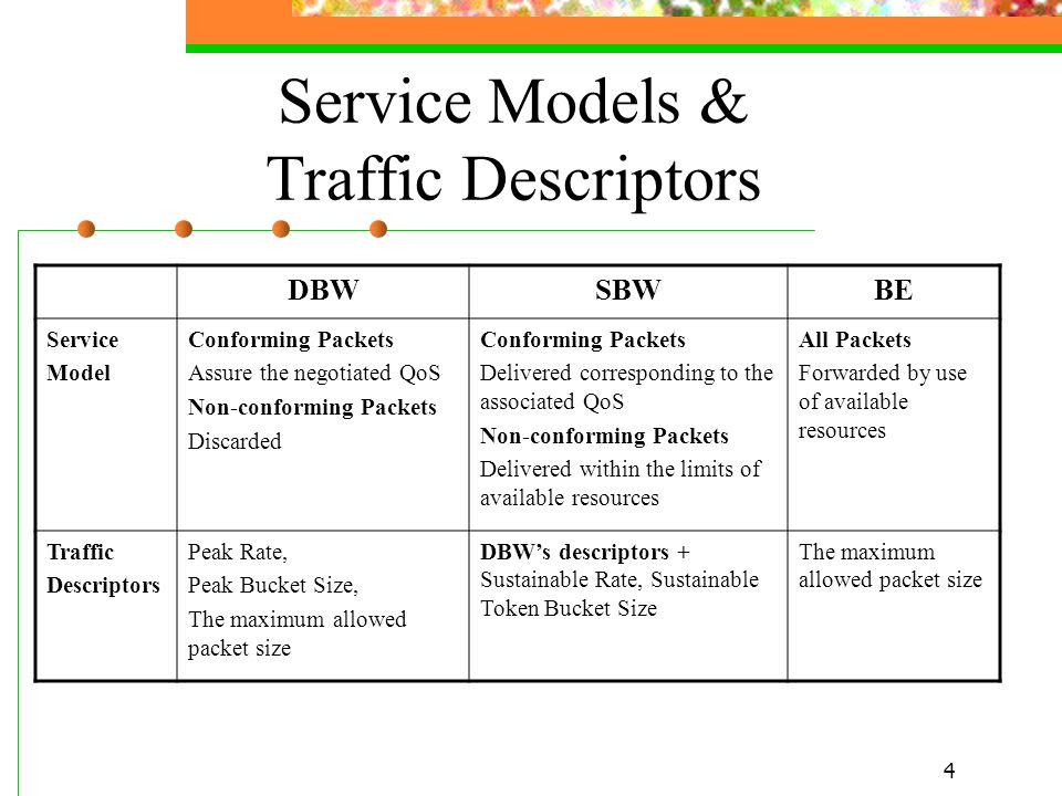 Service Models & Traffic Descriptors