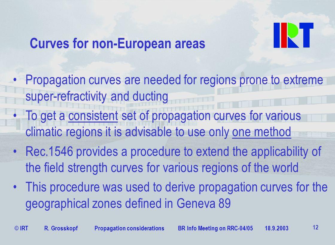 Curves for non-European areas