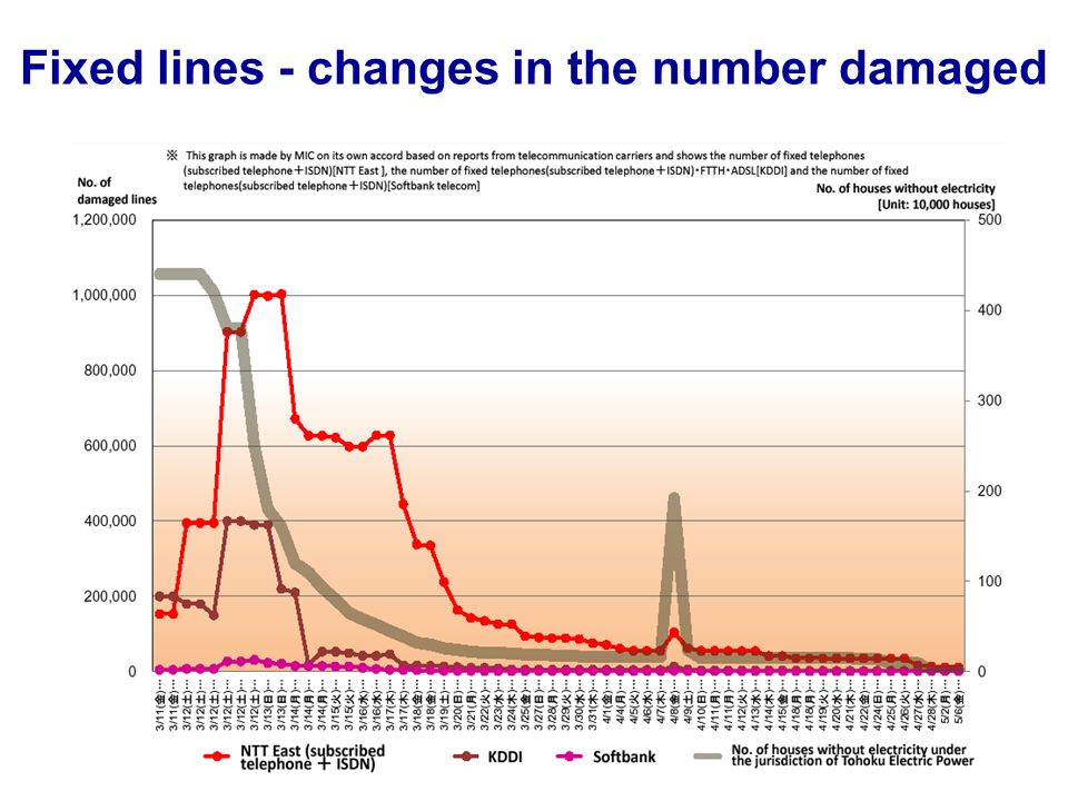 Fixed lines - changes in the number damaged