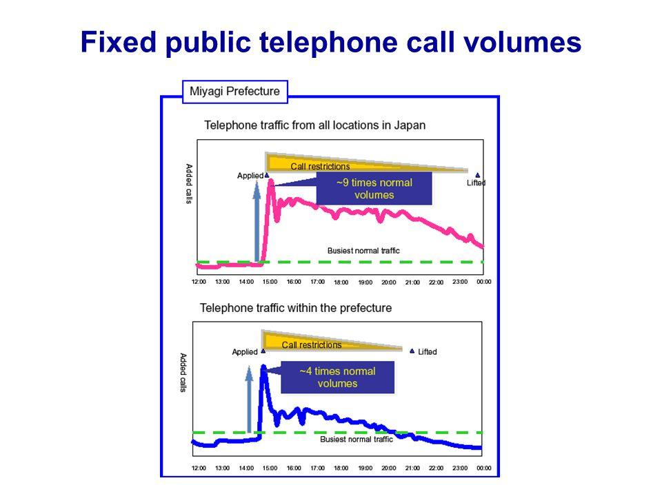 Fixed public telephone call volumes