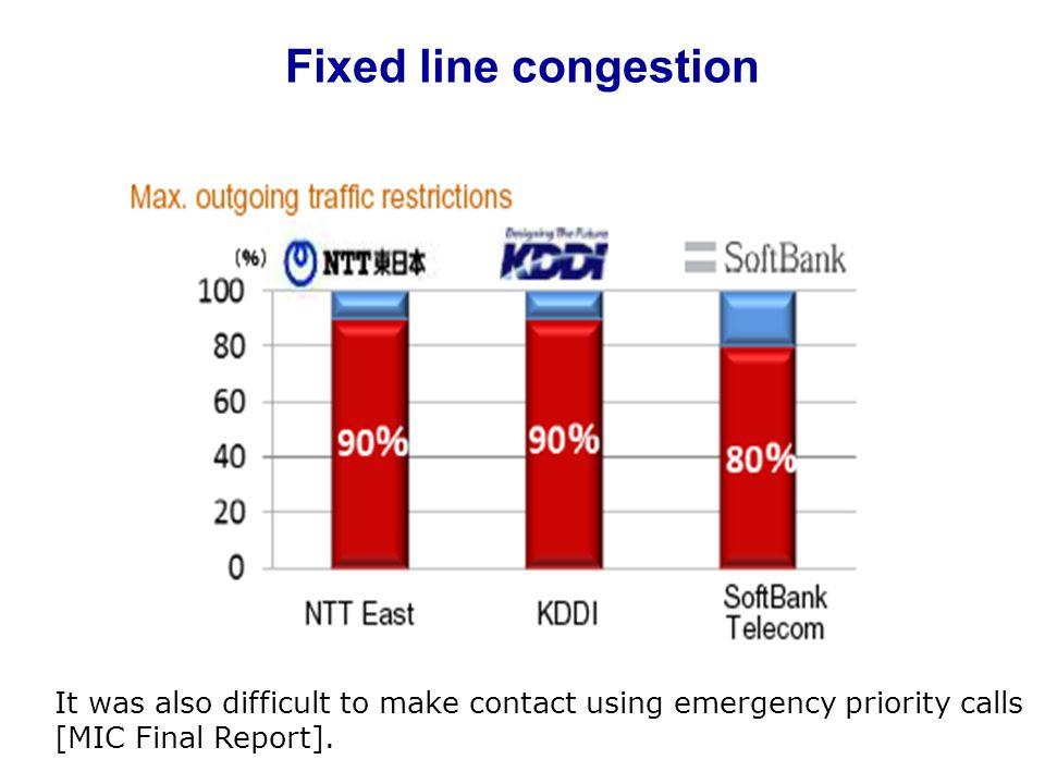 Fixed line congestion It was also difficult to make contact using emergency priority calls.