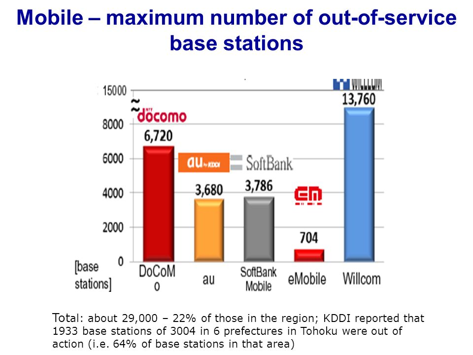 Mobile – maximum number of out-of-service base stations